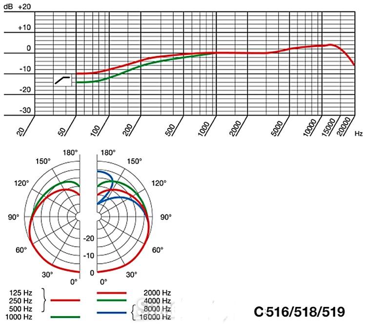 akg c519ml instrument condenser microphone condenser